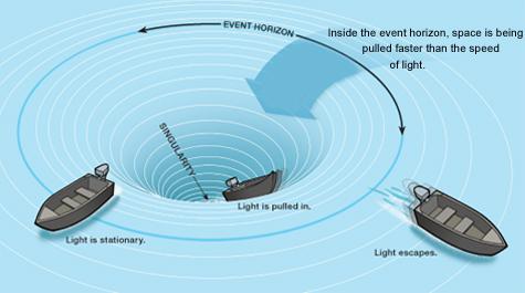 black-hole-diagram
