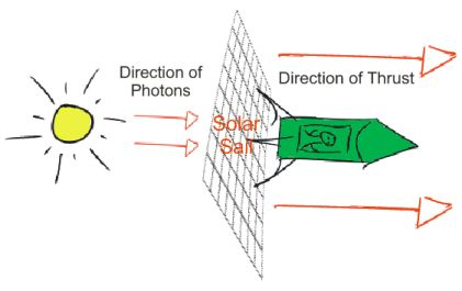 solar-sail-example