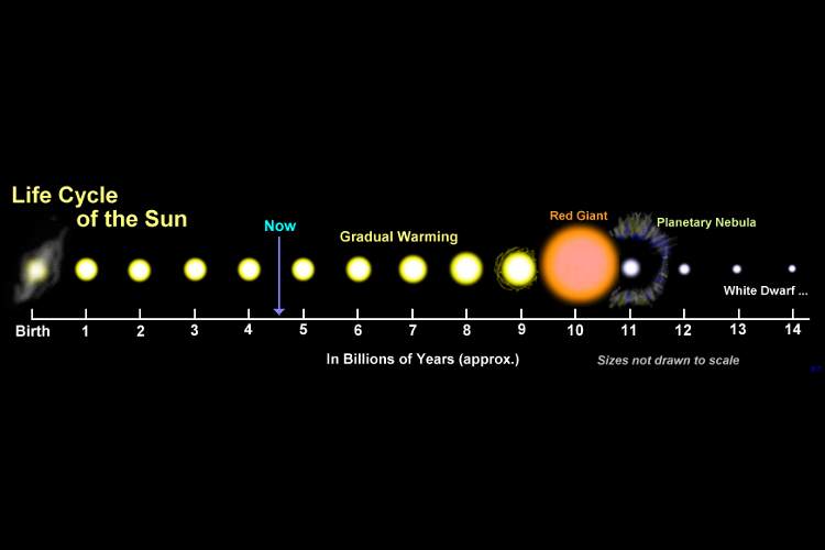 Lifecycle-of-the-Sun